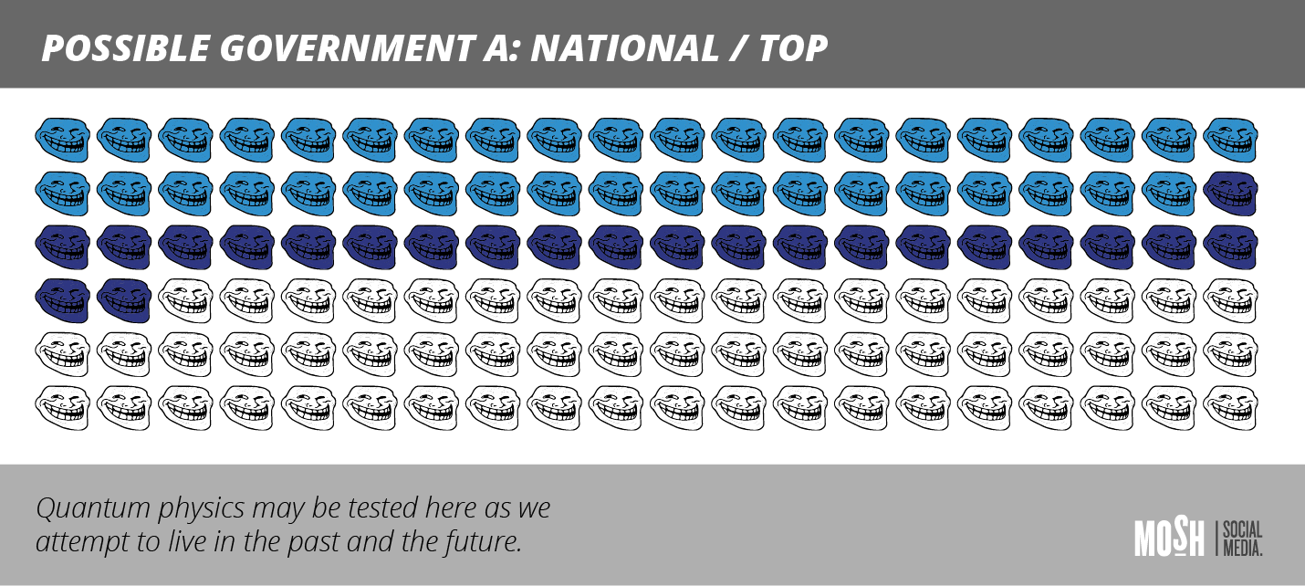 Coalition Government National and TOP